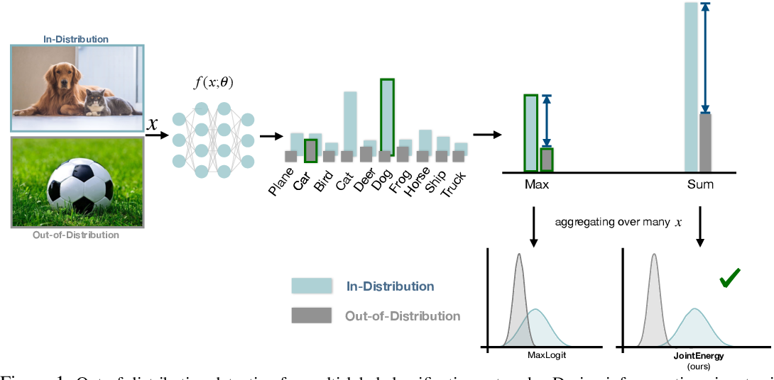 Figure 1 for Can multi-label classification networks know what they don't know?