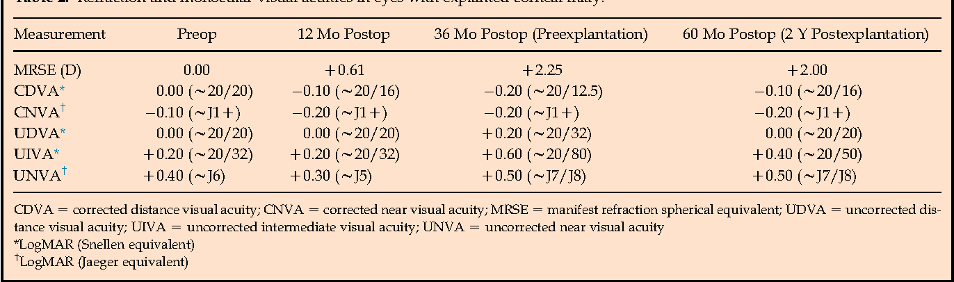 Long Term Outcomes After Monocular Corneal Inlay Implantation For