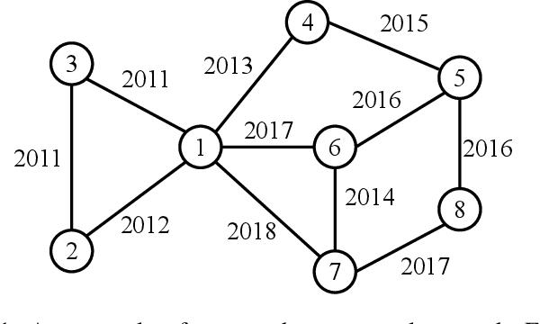 Figure 1 for Temporal Network Representation Learning via Historical Neighborhoods Aggregation