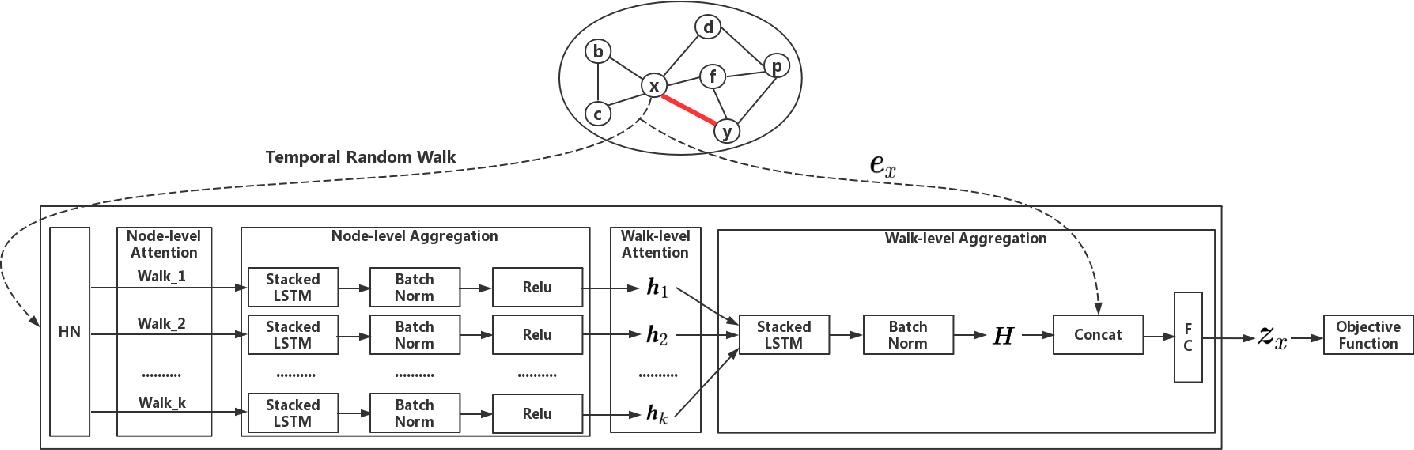 Figure 2 for Temporal Network Representation Learning via Historical Neighborhoods Aggregation