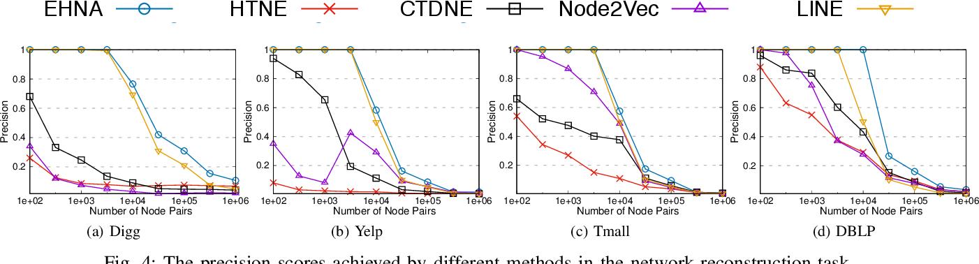 Figure 3 for Temporal Network Representation Learning via Historical Neighborhoods Aggregation