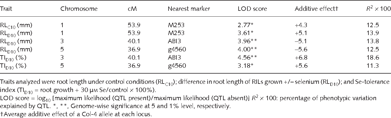 Table 2 Summary of significant quantitative trait loci (QTL) results from composite interval mapping