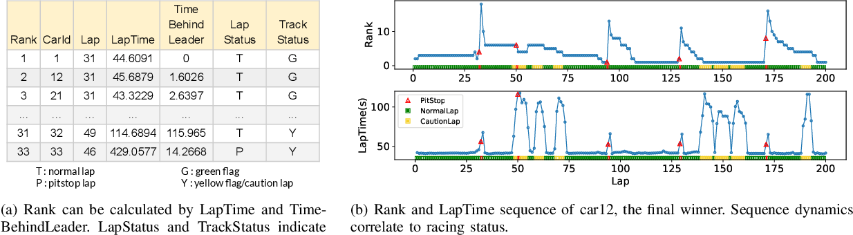 Figure 1 for Rank Position Forecasting in Car Racing