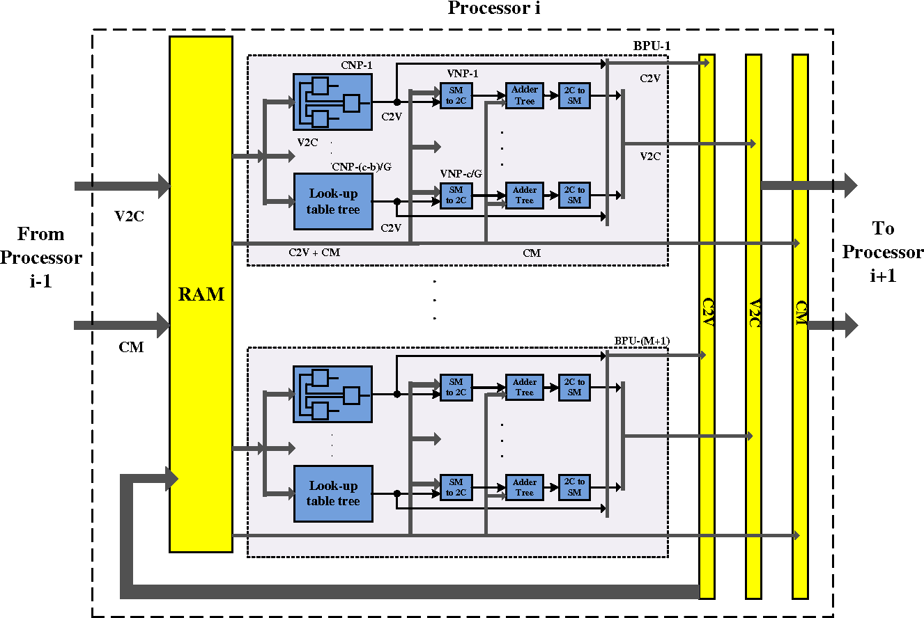 Figure 3 from a 20 gbs throughput decoder for qc ldpc block diagram of the pipeline processors in the ldpccc decoder ccuart Gallery