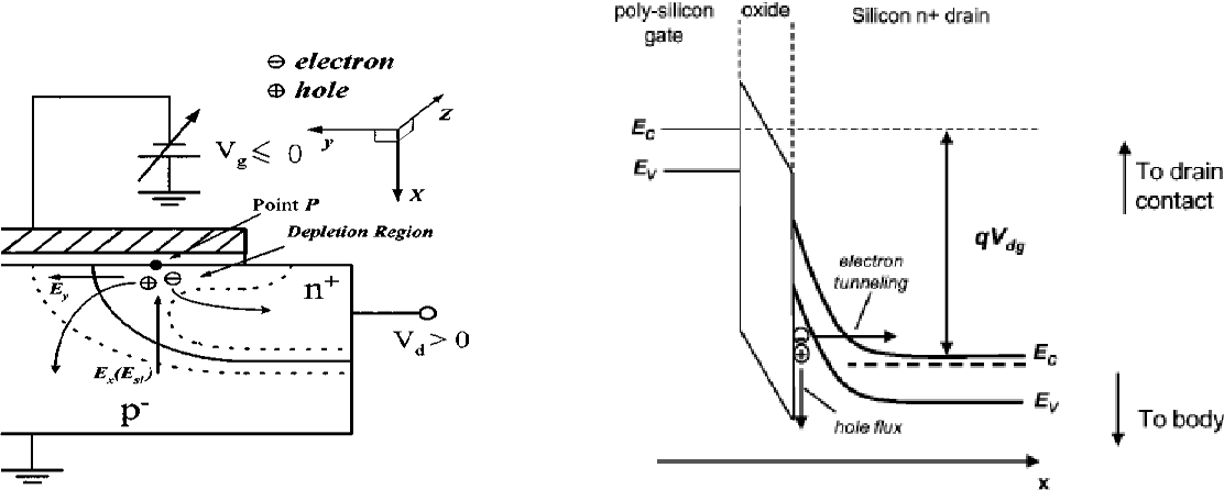 Figure 1 From Suppression Of Gate Induced Drain Leakage Current