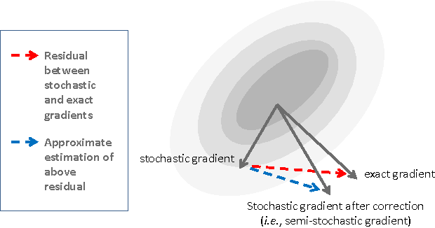 Figure 1 for Stochastic Gradient Made Stable: A Manifold Propagation Approach for Large-Scale Optimization