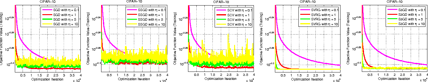 Figure 3 for Stochastic Gradient Made Stable: A Manifold Propagation Approach for Large-Scale Optimization