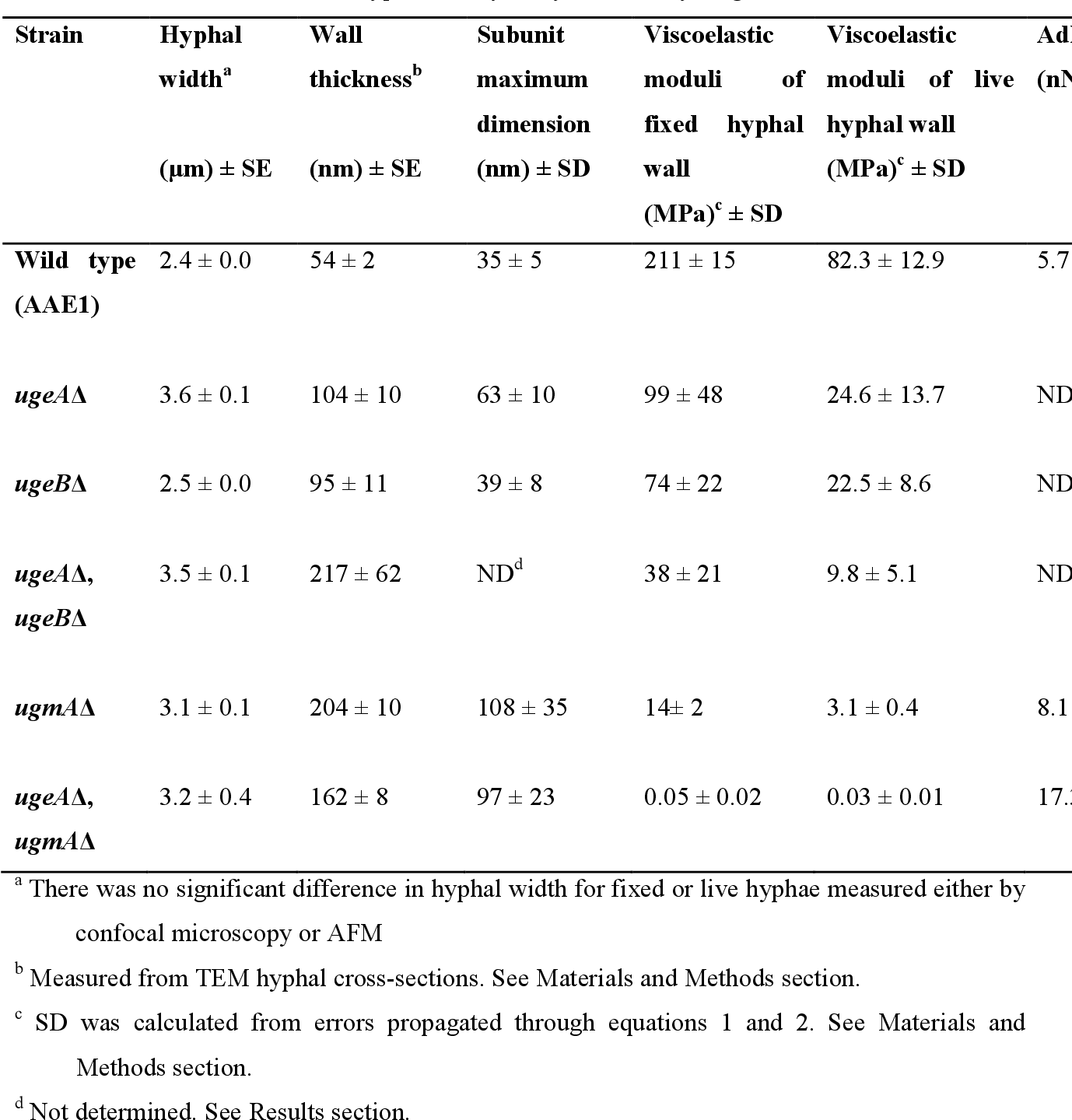Table 1. Morphological characteristics, maximum dimension of surface subunits, and cell wall viscoelastic moduli of wild type and Galf biosynthesis enzyme gene deletion strains.