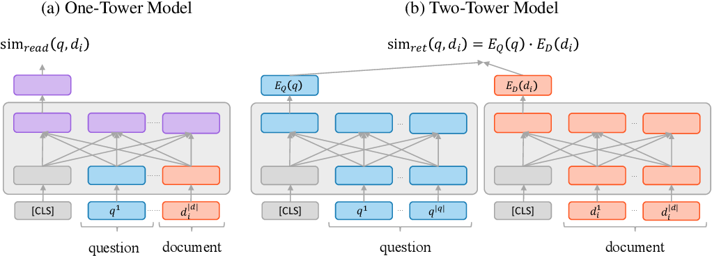 Figure 1 for Is Retriever Merely an Approximator of Reader?