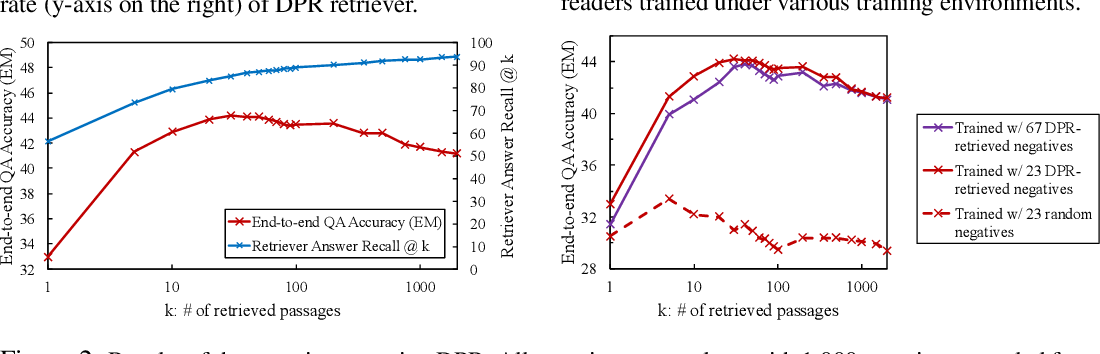 Figure 3 for Is Retriever Merely an Approximator of Reader?