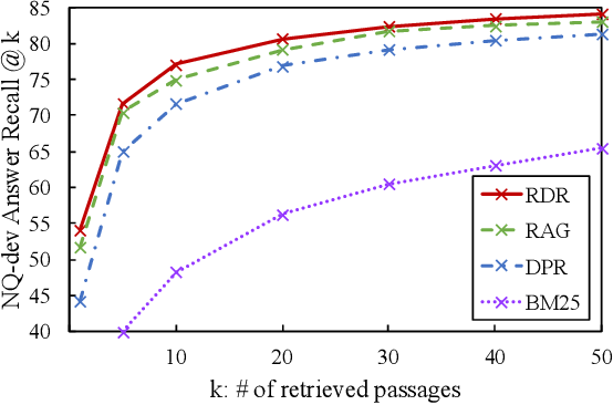 Figure 4 for Is Retriever Merely an Approximator of Reader?