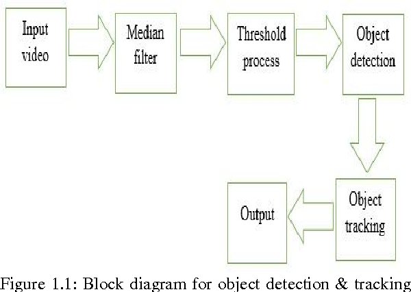 figure 1 1: block diagram for object detection & tracking in video
