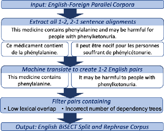 Figure 1 for BiSECT: Learning to Split and Rephrase Sentences with Bitexts
