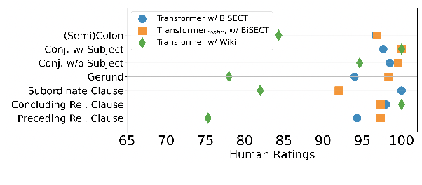Figure 4 for BiSECT: Learning to Split and Rephrase Sentences with Bitexts