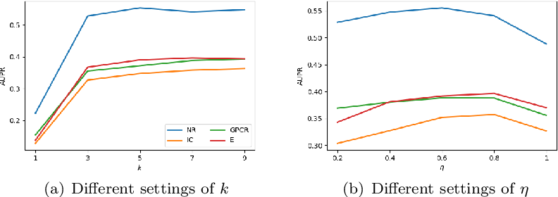 Figure 4 for Drug-Target Interaction Prediction via an Ensemble of Weighted Nearest Neighbors with Interaction Recovery