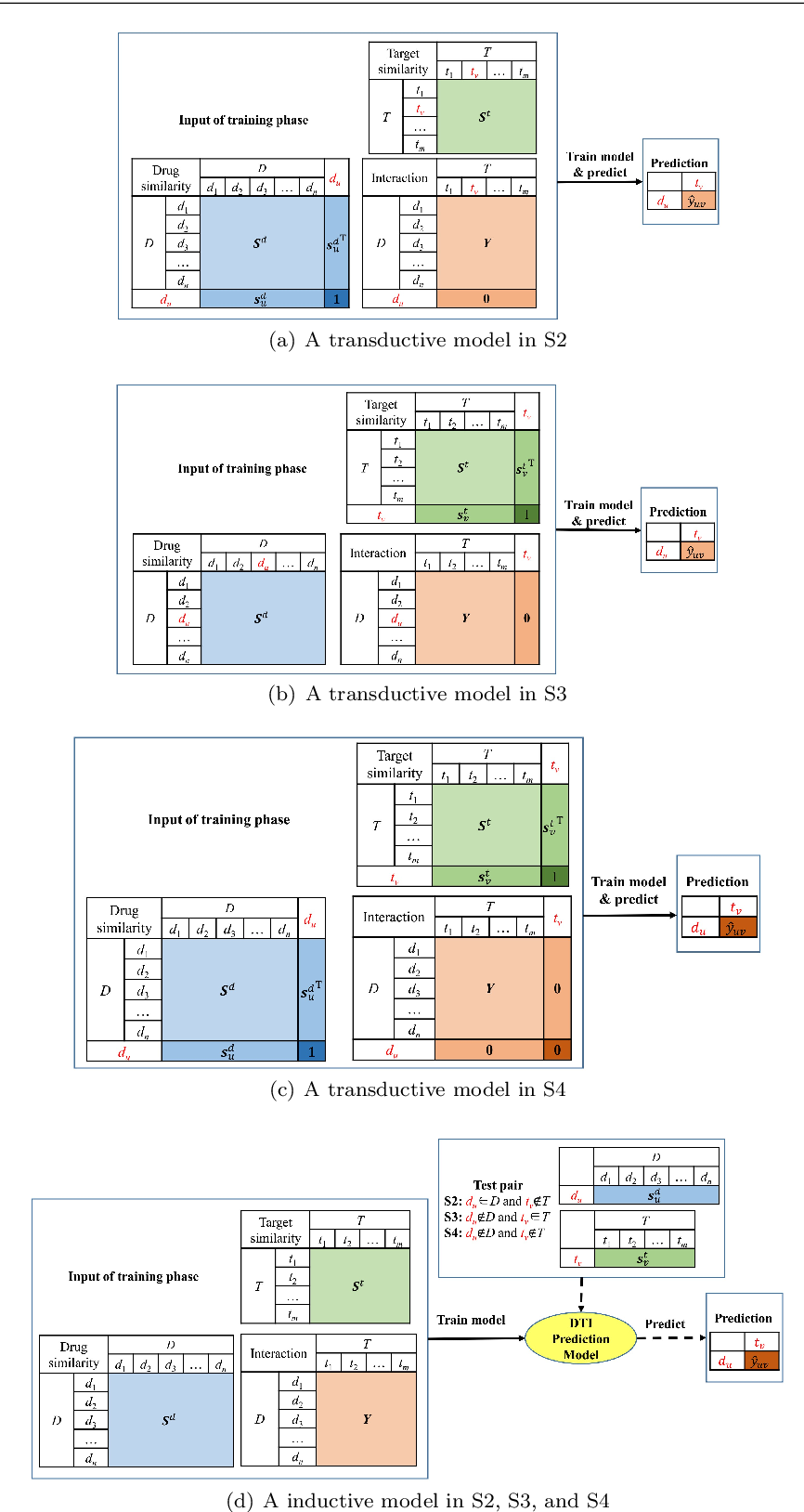 Figure 1 for Drug-Target Interaction Prediction via an Ensemble of Weighted Nearest Neighbors with Interaction Recovery