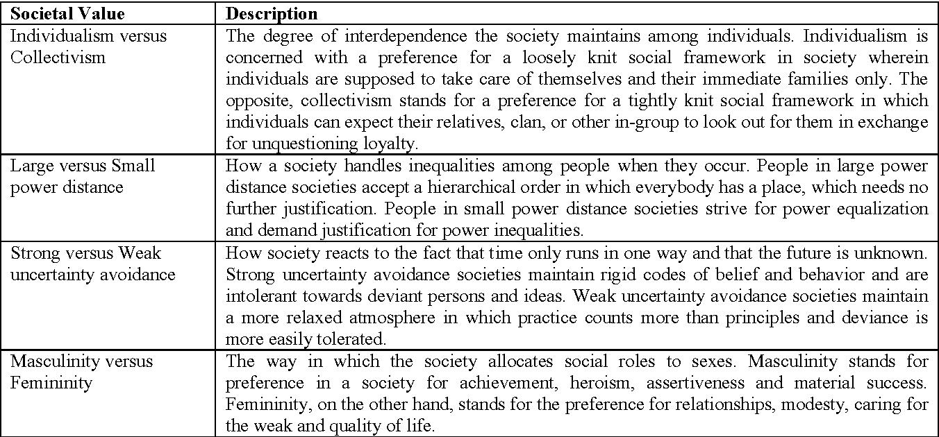 weak uncertainty avoidance