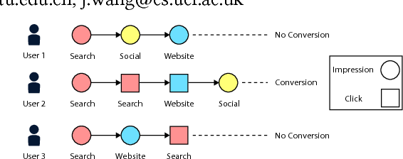 Figure 1 for Learning Multi-touch Conversion Attribution with Dual-attention Mechanisms for Online Advertising