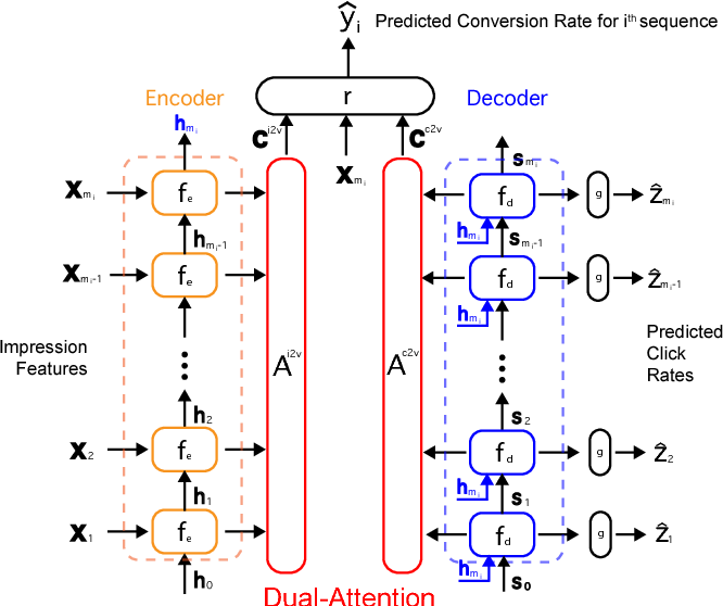 Figure 4 for Learning Multi-touch Conversion Attribution with Dual-attention Mechanisms for Online Advertising