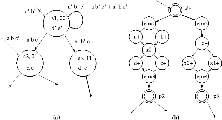 figure 4 from 2 state transition graph stg semantic scholar
