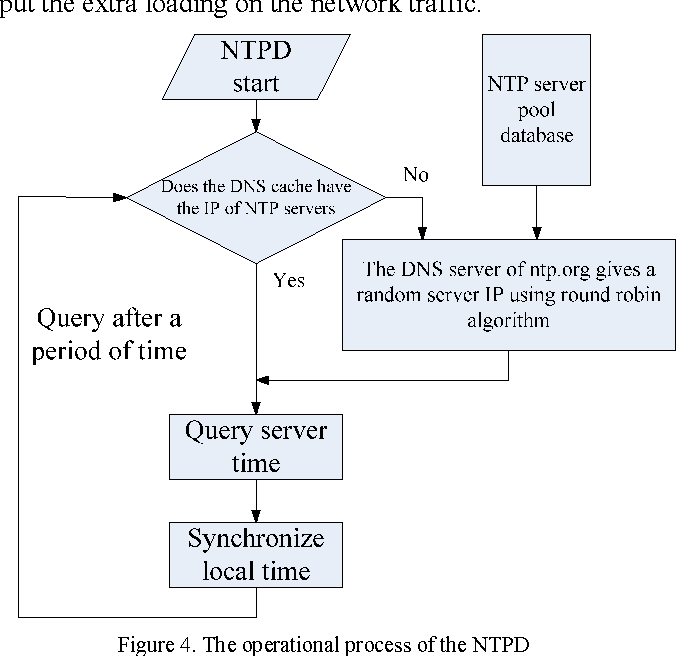 Figure 4 from Embedded System on NTP - Semantic Scholar