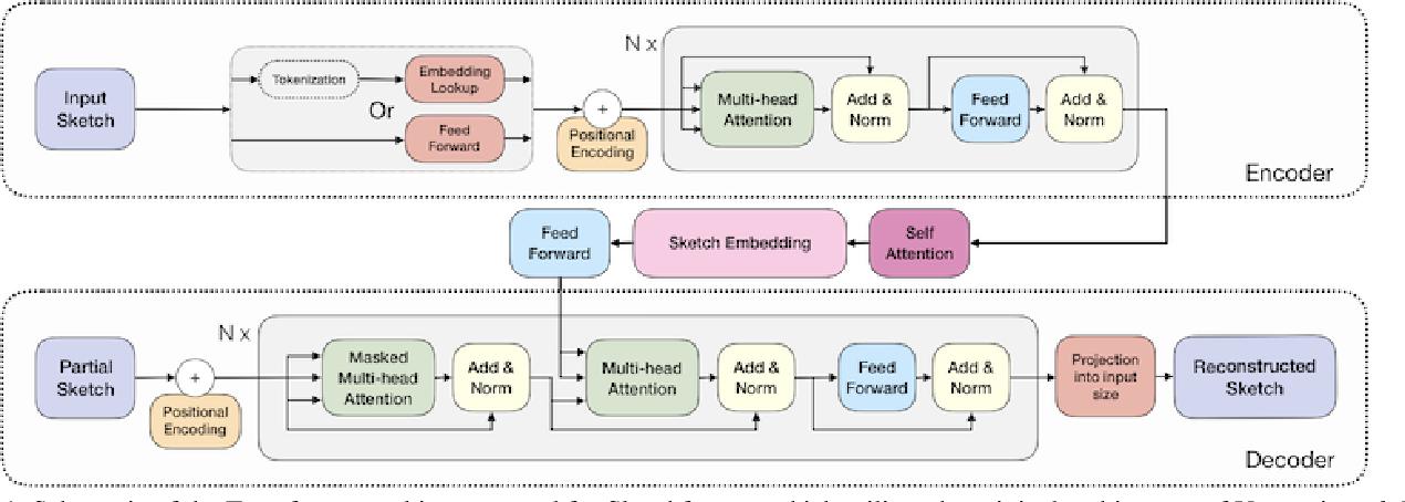 Figure 1 for Sketchformer: Transformer-based Representation for Sketched Structure