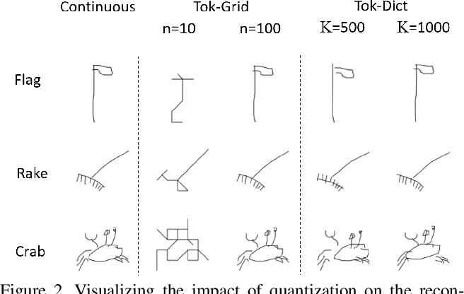Figure 3 for Sketchformer: Transformer-based Representation for Sketched Structure
