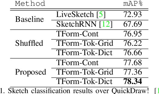 Figure 2 for Sketchformer: Transformer-based Representation for Sketched Structure