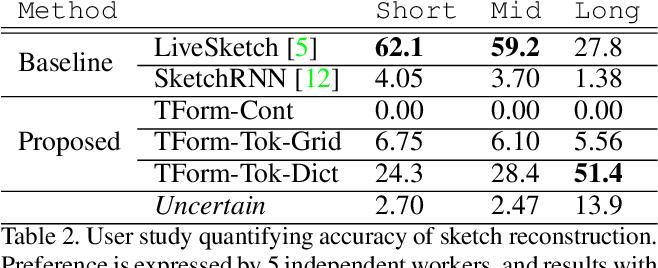 Figure 4 for Sketchformer: Transformer-based Representation for Sketched Structure