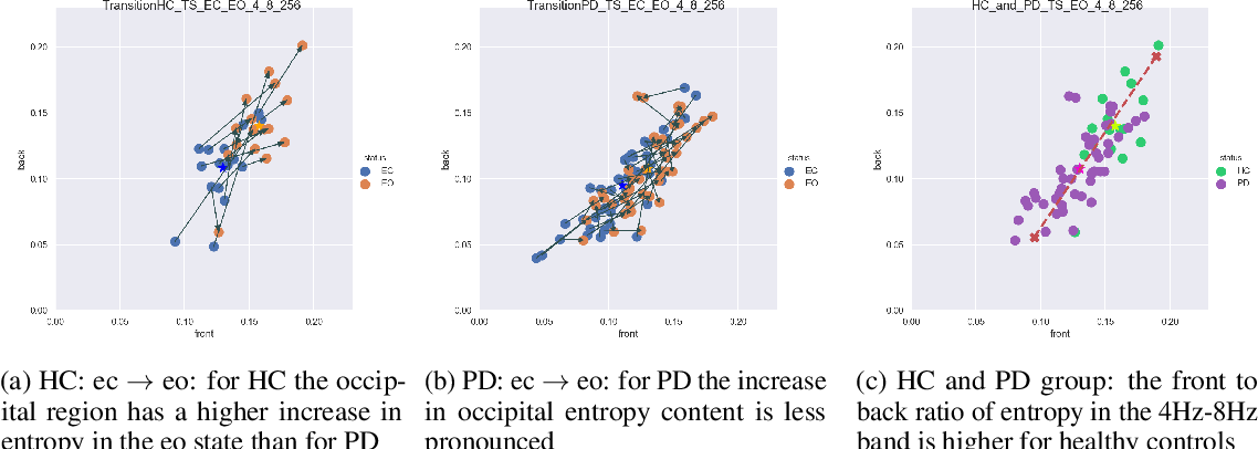 Figure 4 for Computational EEG in Personalized Medicine: A study in Parkinson's Disease