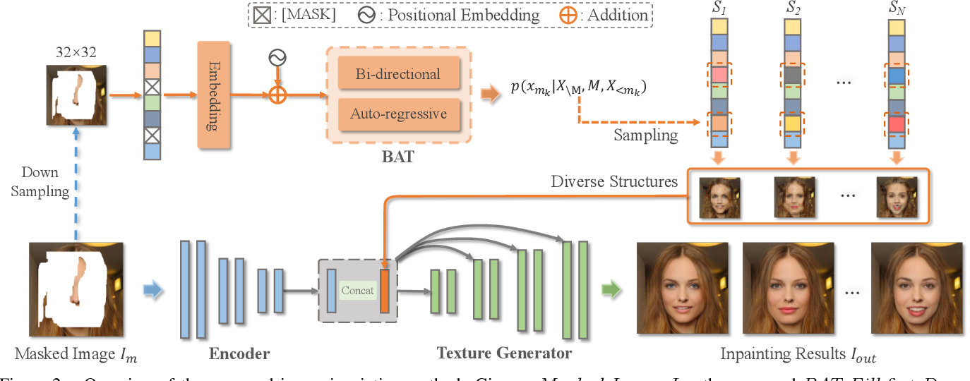 Figure 2 for Diverse Image Inpainting with Bidirectional and Autoregressive Transformers