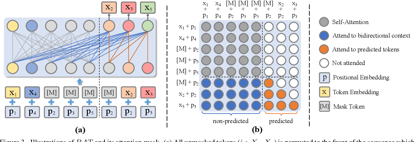 Figure 4 for Diverse Image Inpainting with Bidirectional and Autoregressive Transformers