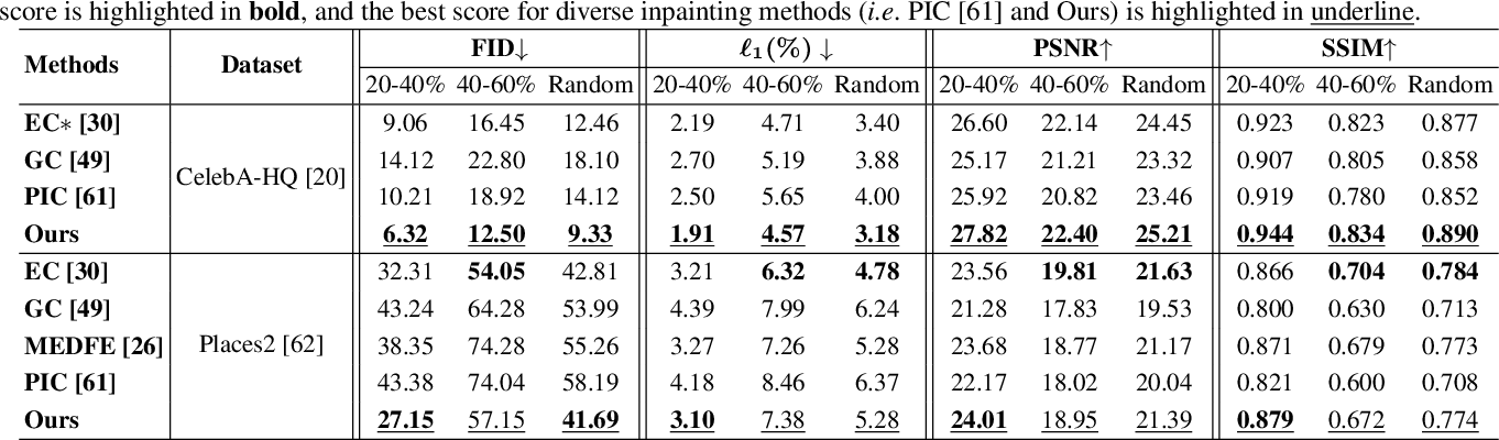 Figure 1 for Diverse Image Inpainting with Bidirectional and Autoregressive Transformers