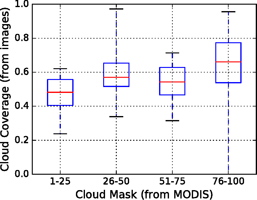 Figure 2 for Correlating Satellite Cloud Cover with Sky Cameras