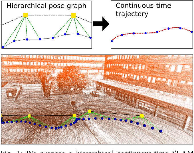 Figure 1 for Efficient Continuous-Time SLAM for 3D Lidar-Based Online Mapping