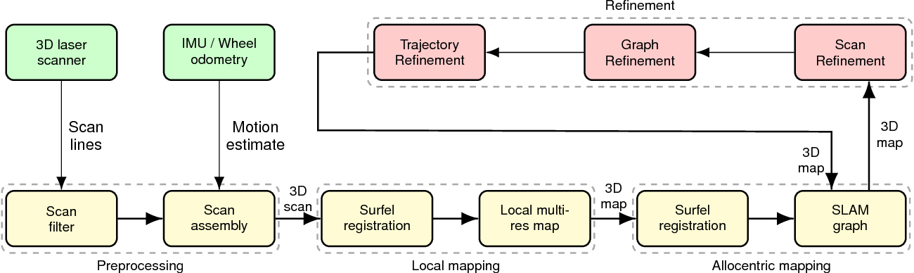 Figure 2 for Efficient Continuous-Time SLAM for 3D Lidar-Based Online Mapping