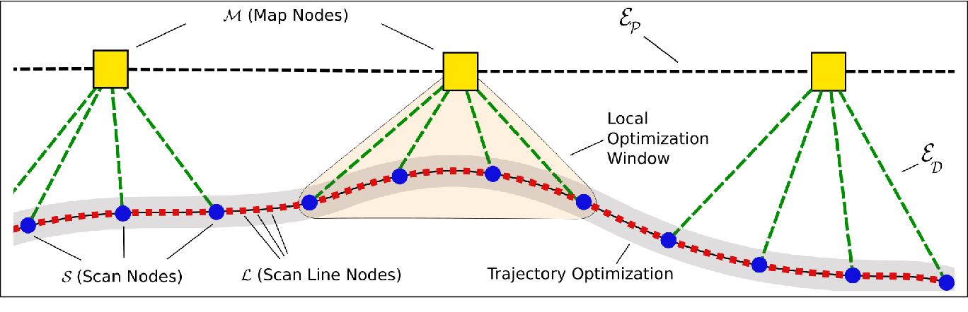 Figure 3 for Efficient Continuous-Time SLAM for 3D Lidar-Based Online Mapping