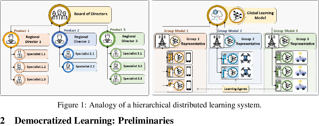 Figure 1 for Self-organizing Democratized Learning: Towards Large-scale Distributed Learning Systems
