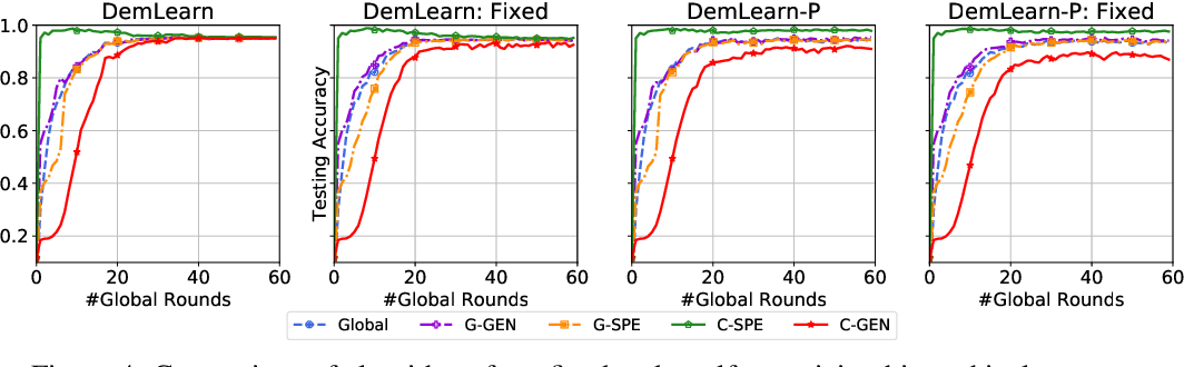 Figure 4 for Self-organizing Democratized Learning: Towards Large-scale Distributed Learning Systems