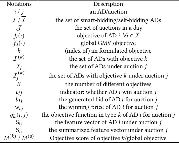 Figure 1 for Multi-Agent Cooperative Bidding Games for Multi-Objective Optimization in e-Commercial Sponsored Search
