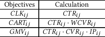 Figure 3 for Multi-Agent Cooperative Bidding Games for Multi-Objective Optimization in e-Commercial Sponsored Search