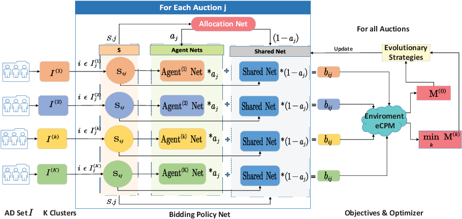 Figure 2 for Multi-Agent Cooperative Bidding Games for Multi-Objective Optimization in e-Commercial Sponsored Search