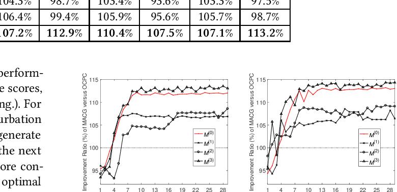 Figure 4 for Multi-Agent Cooperative Bidding Games for Multi-Objective Optimization in e-Commercial Sponsored Search