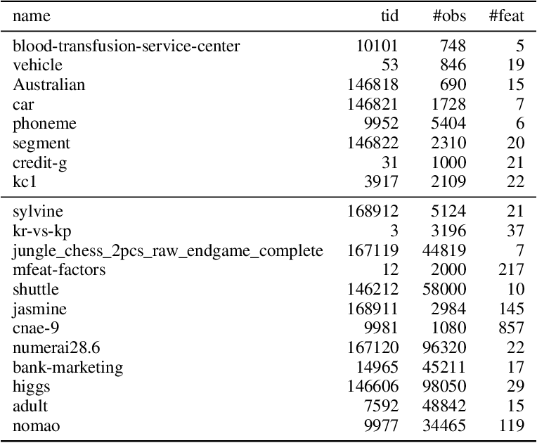 Figure 4 for HPOBench: A Collection of Reproducible Multi-Fidelity Benchmark Problems for HPO