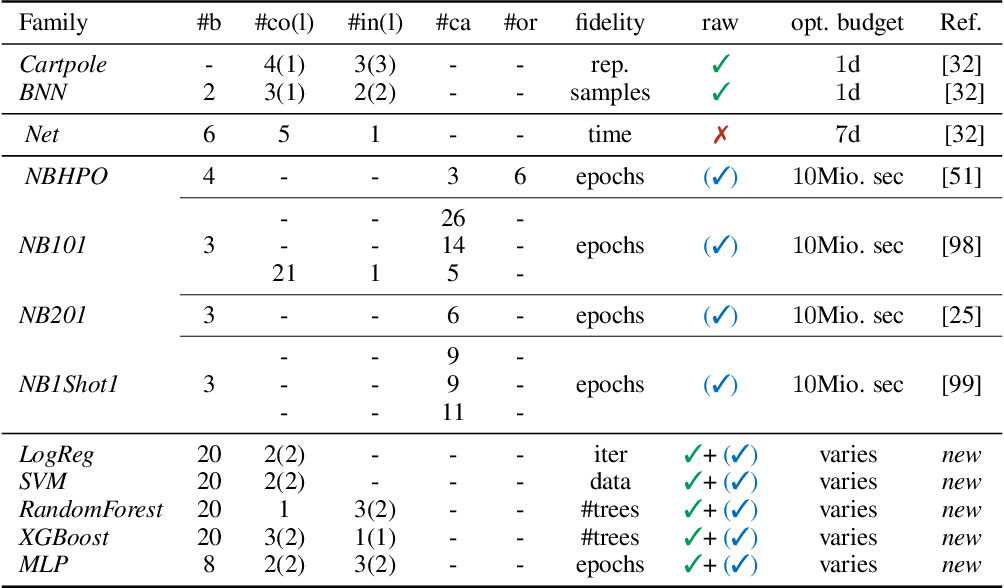 Figure 2 for HPOBench: A Collection of Reproducible Multi-Fidelity Benchmark Problems for HPO
