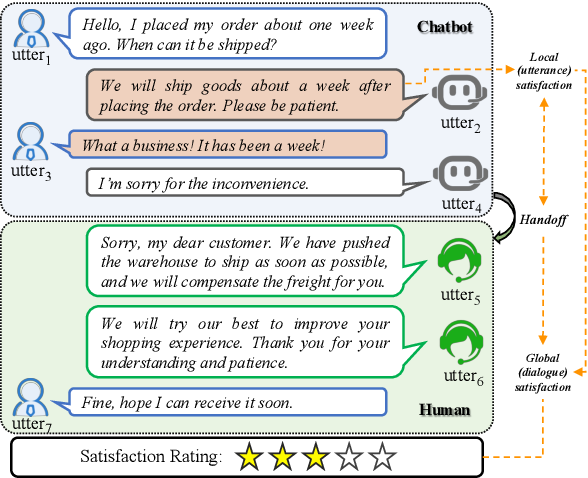 Figure 1 for A Role-Selected Sharing Network for Joint Machine-Human Chatting Handoff and Service Satisfaction Analysis