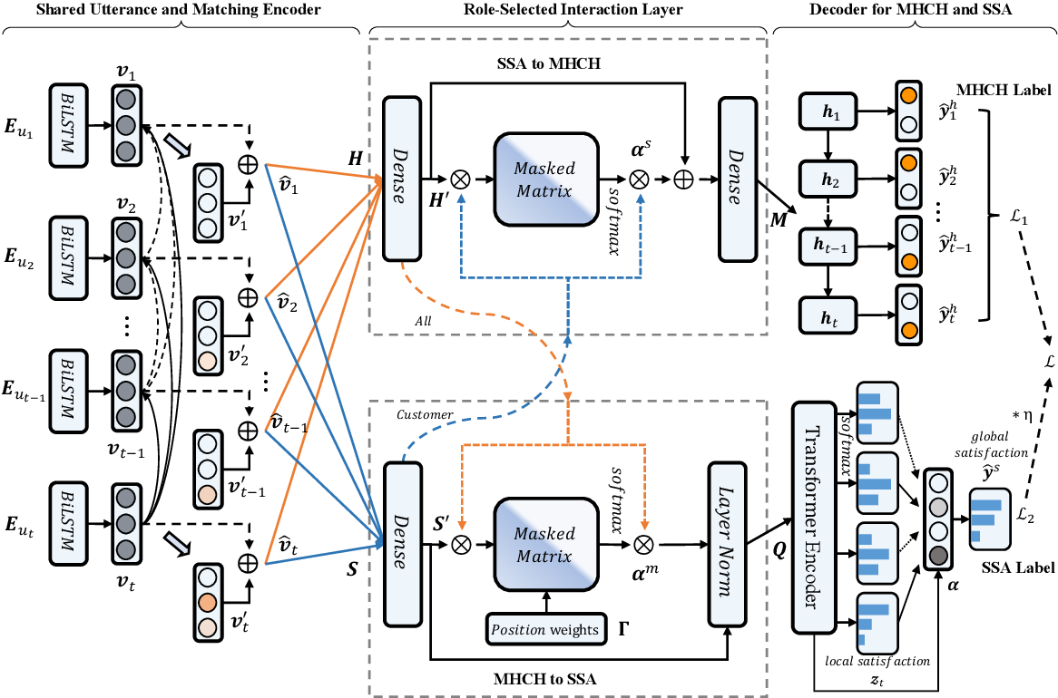 Figure 3 for A Role-Selected Sharing Network for Joint Machine-Human Chatting Handoff and Service Satisfaction Analysis