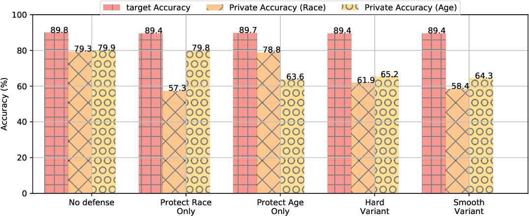 Figure 2 for Adversarial Task-Specific Privacy Preservation under Attribute Attack