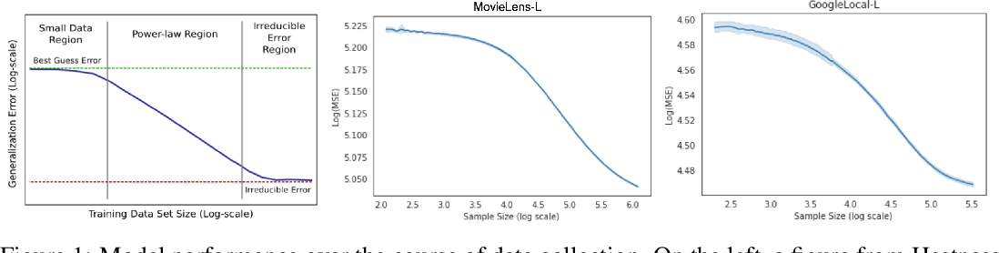 Figure 1 for Learning to Limit Data Collection via Scaling Laws: Data Minimization Compliance in Practice