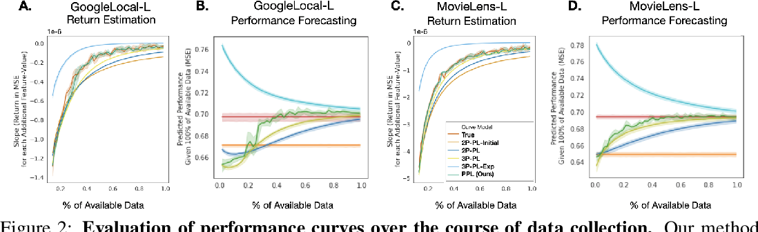 Figure 3 for Learning to Limit Data Collection via Scaling Laws: Data Minimization Compliance in Practice